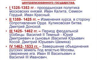 Итоги складывания московского государства