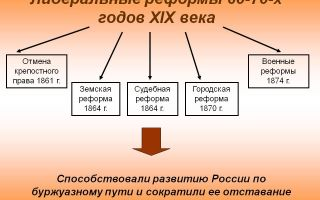 Либеральные реформы 60-70-х годов xix века