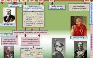 Внутренняя политика в россии во второй половине xix века