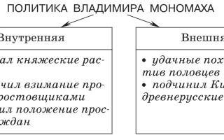 Внутриполитическая деятельность владимира мономаха