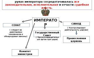 Эволюция самодержавия в россии в начале xx века