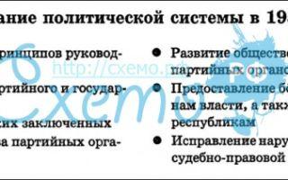 Попытки осуществления политической и экономических реформ (1953-1964)