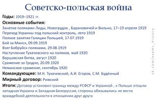 Советско-польской войны: причины, последствия, ход событий