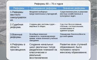 Либеральные реформы александра ii (60-70 гг. xix в.)