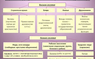 Семейный статус представительниц высшего сословия древней руси и ее соседей после принятия руси христианства
