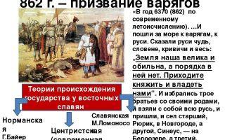 Россия в начале 20 века: территория и население