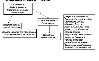 Система советской власти в 20-40-е года xx века