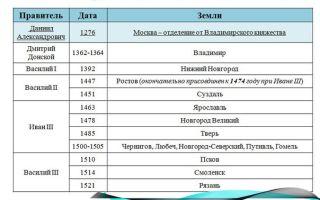 Экспансия русских земель xiii- xvi вв. (таблица)