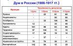 Словацкое восстание. партизанская борьба в словакии в октябре — ноябре 1944 г.