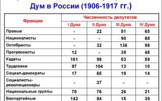 Партийный состав 1-4 государственных дум