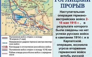 Горлицкий прорыв 1915 года
