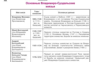Основные владимиро-суздальские князья (хронологическая таблица)