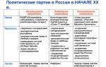 Становление революционных партий в россии