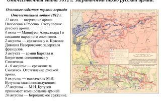 Российская империя в борьбе с наполеоновской францией. отечественная война 1812 г. и заграничный поход русской армии