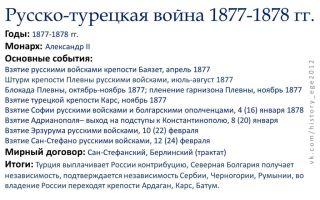 Русско-турецкая война 1877-1878 гг. минимум для егэ