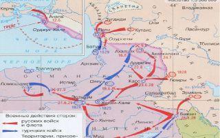 Русско-турецкая война 1828 — 1829 гг.