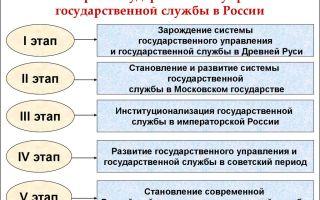 История формирования государственных органов россии