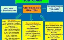 Северная война (причины, цель, этапы, итоги)