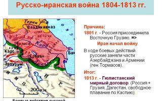 Русско-иранская война 1804 — 1813 гг. минимум для егэ