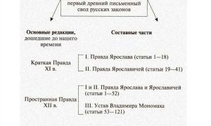 Общая характеристика русской правды