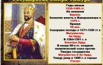 Правление тимура и государство тимуридов