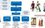 Населения на территории россии и постсоветских республик в 4 – 3 тысячелетиях до н. э.