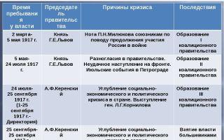 Нарастание политического кризиса. временное правительство