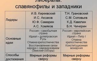Лидеры движения славянофилов и их идеология