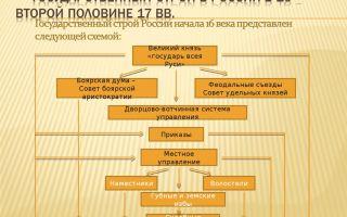 Политическое устройство россии в первой половине 16 века