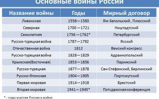Войны, в которых участвовала россия