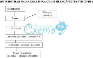 Правовое положение крестьян в россии в период абсолютной монархии