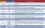 Ключевые договоры и декларации россии в xx веке