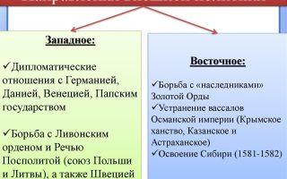Восточное и западное направление внешний политики