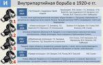 Внутрипартийная борьба в 20 — 30-х годах сталина
