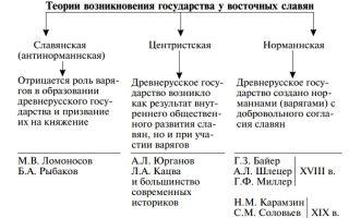 Возникновение государственности у славян. образование и теория происхождения древнерусского государства.