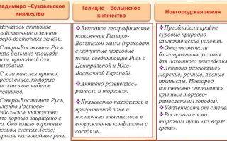 Владимиро-суздальская земля и новгородская республика