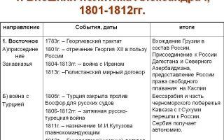 Внешняя политика александра i в первые годы xix века
