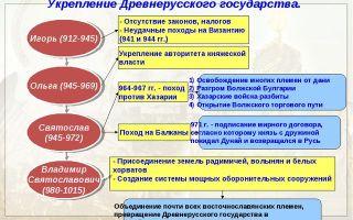 Расширение и укрепление древнерусского государства