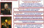 Война россии с ираном 1826 — 1828 гг.