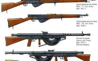 Оружие первой мировой – пулеметы и винтовки