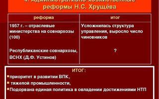 Административные реформы н.с. хрущева