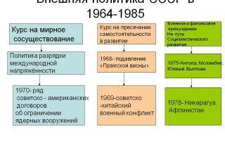 История россии xxi век
