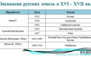 Экспансия русских земель xvi-xvii века (таблица)
