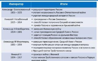 Внешняя политика россии в первые годы xix века