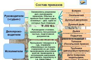 Приказы в xvii веке в россии