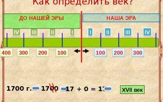 Хронология войн древности с 200 г до н. э. по наше время