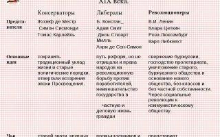 Политическая мысль в россии (конец xix — начало xx вв.)