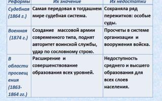 Российские реформы 60-70-х гг. 19 в.