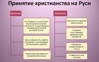 Предпосылки появления христианства на руси