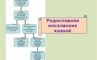 Генеалогия московских князей